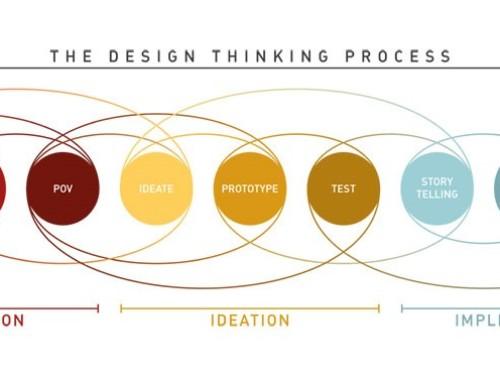 Los je problemen op en ga uitdagingen aan met design thinking!