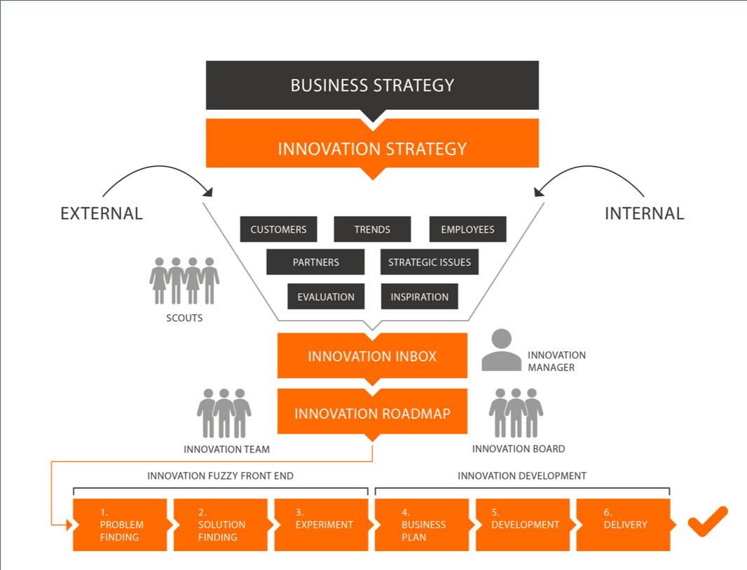 Creatieve Koppen Innovation Framework